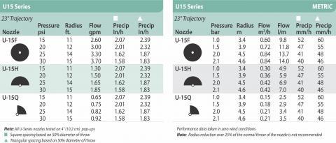 Rain Bird U15H - U Series Flow Chart